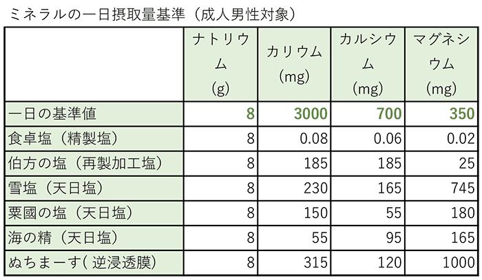 塩のミネラル成分比較