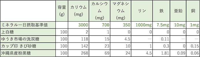 砂糖の成分表比較