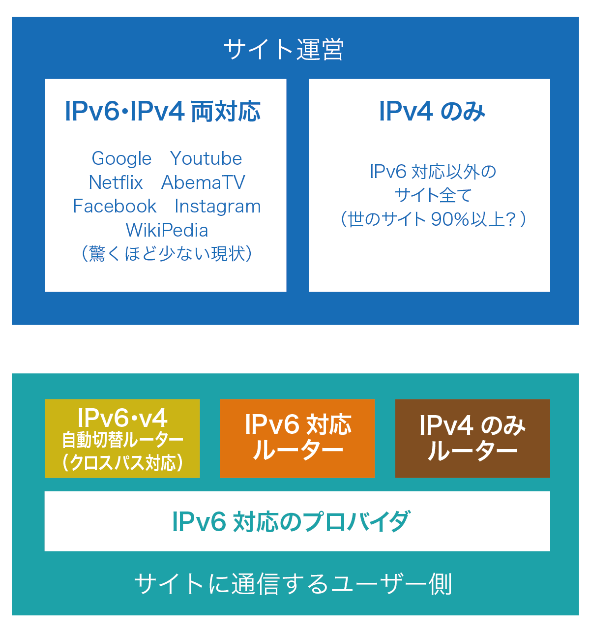 IPv6対応サイトが少ない