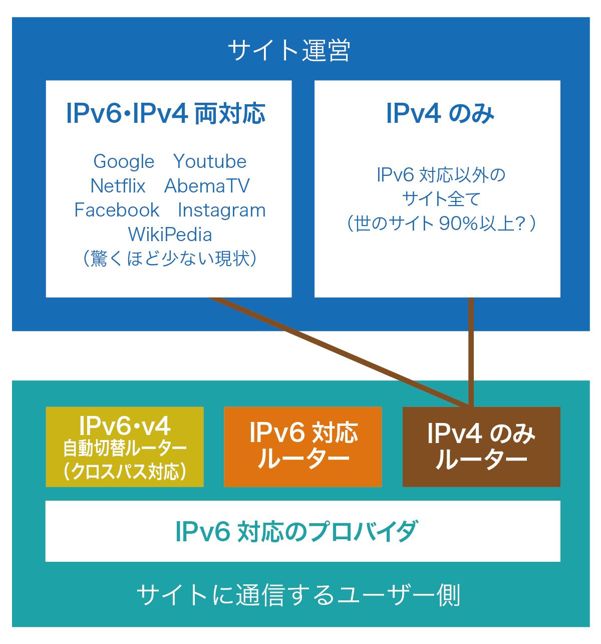 IPv4ルーター