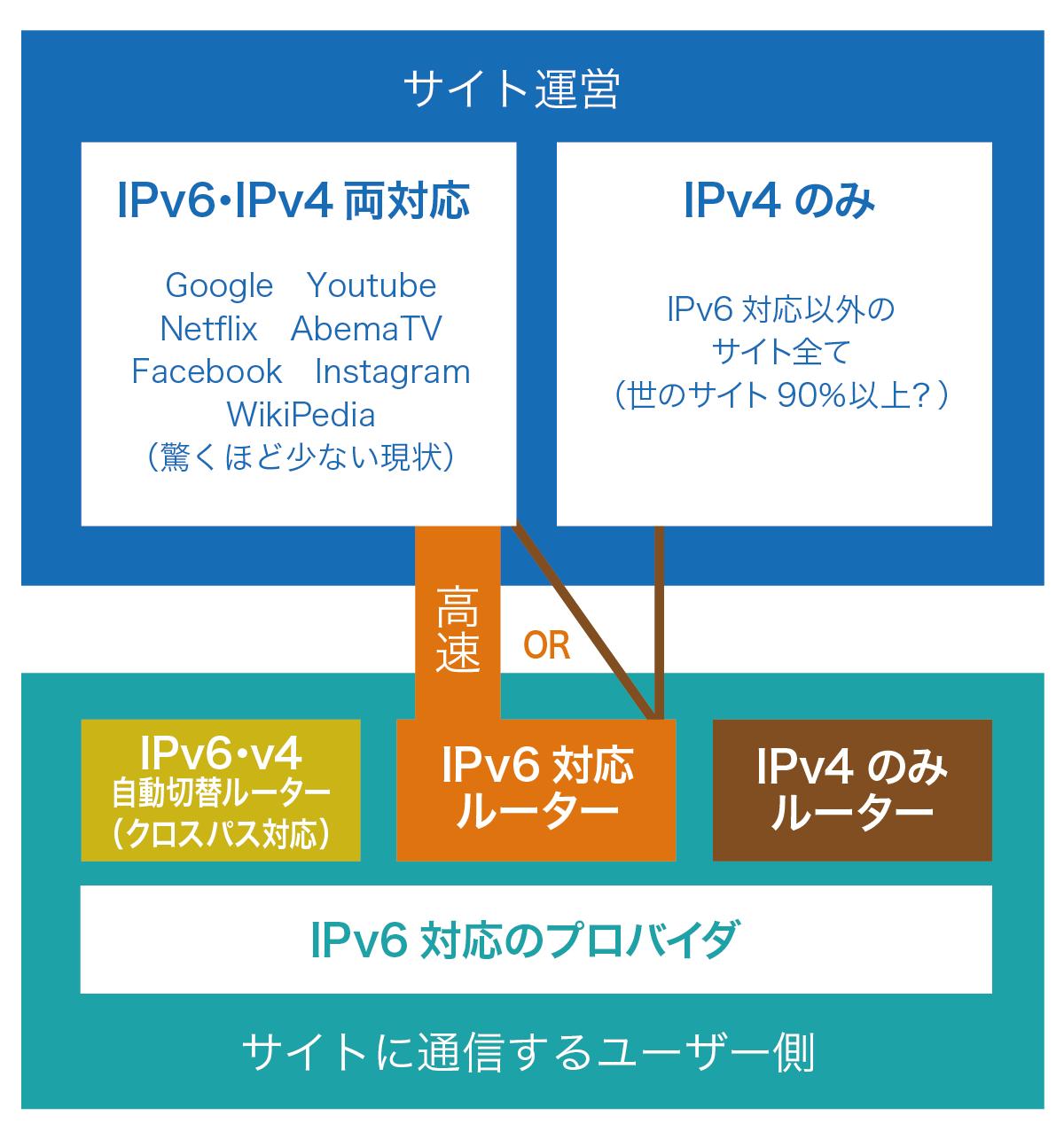 IPv6対応ルーター